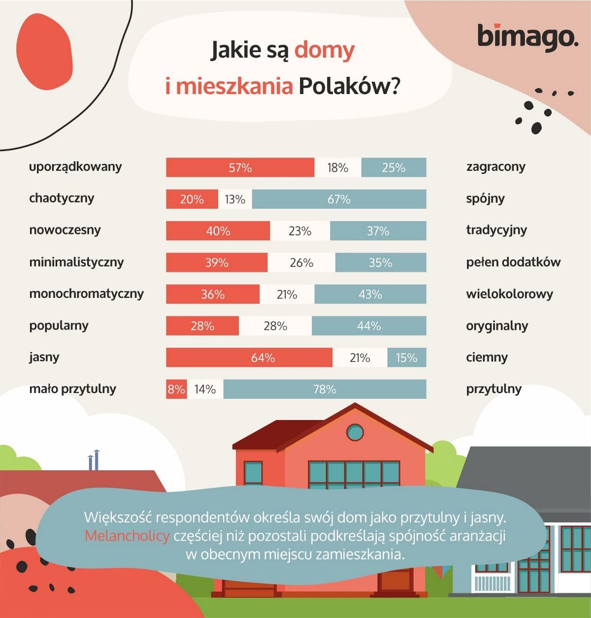 Jak Polacy personalizują swoje wnętrza